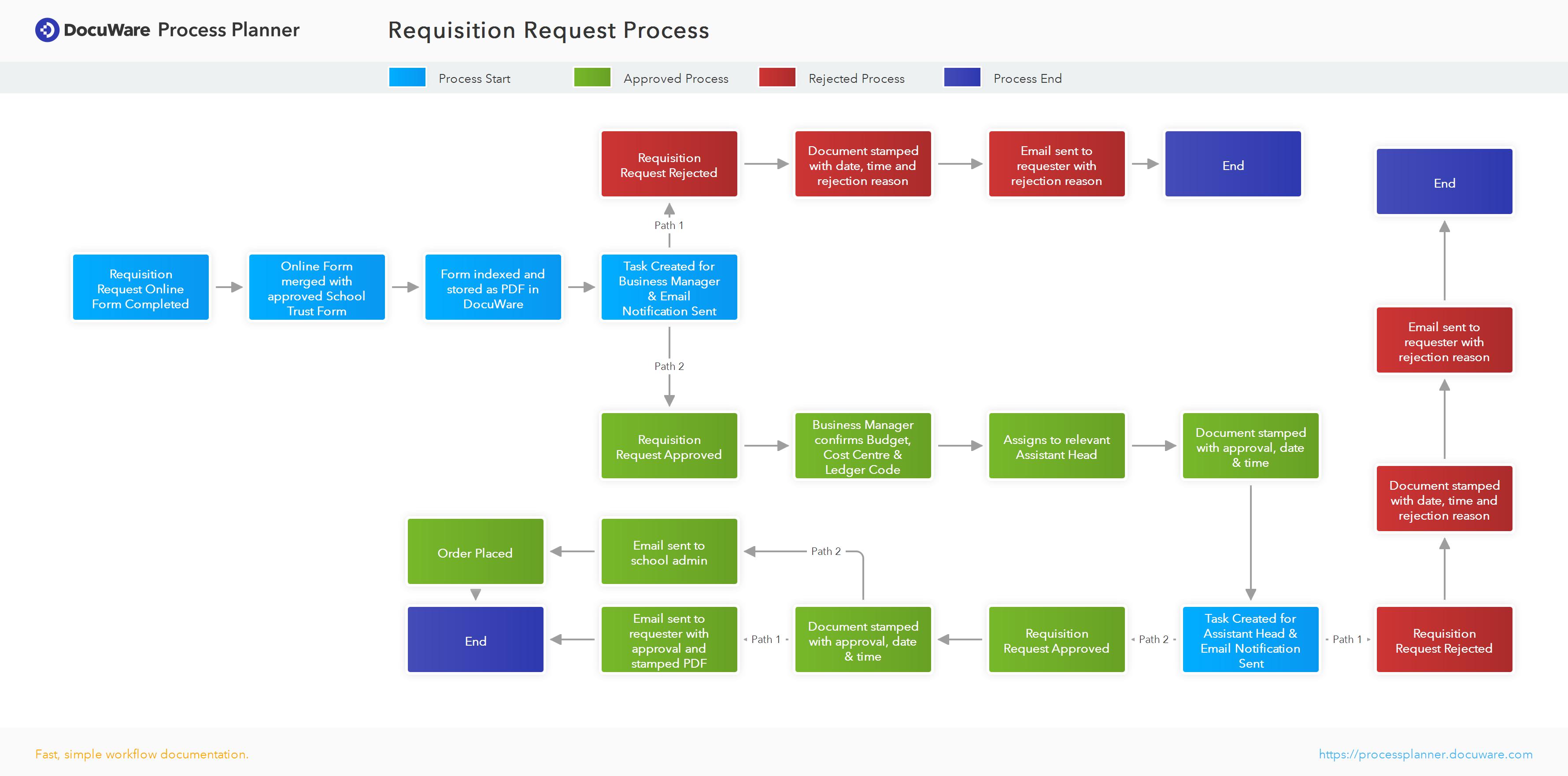 Requisition Request Process